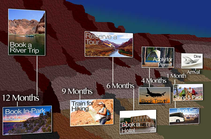 Grand Canyon trip planning timeline